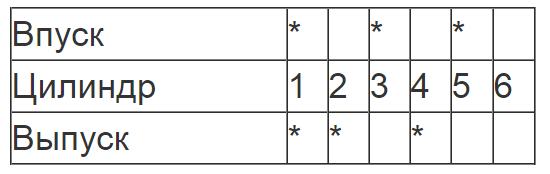 Проверка зазоров в приводе клапанов при выставленных метках